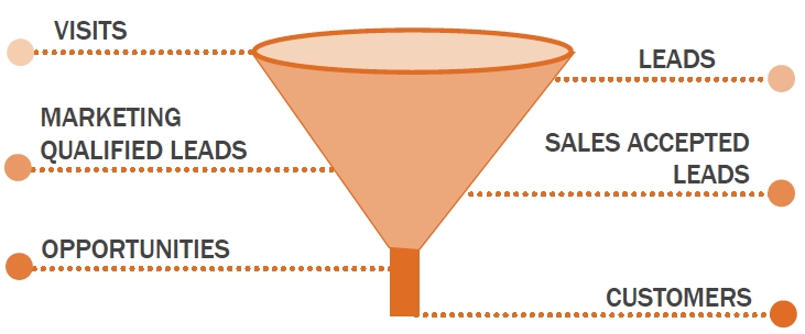 How HubSpot ensures its marketing and sales are looking at the same funnel