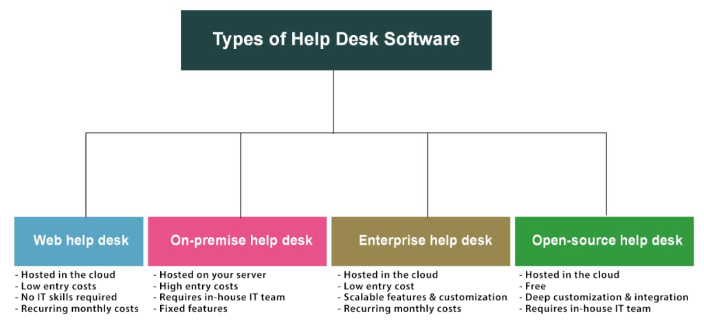Types Of Help Desk Software Which One Will Suit Your Company Needs - Help desk billing software