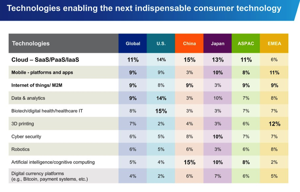 Source: KPMG 's 2015 Global Innovation Survey