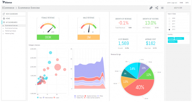 Here's how Sisense, one of the leading BI platforms, looks like.