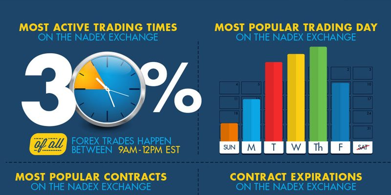 Best time to trade binary options in india