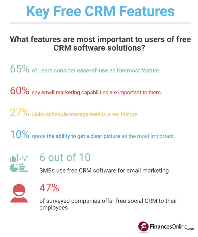 Guide To Best Free CRM Software Solutions To Consider In - Best free invoice app for android for service business