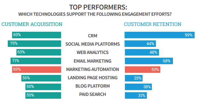 Top 15 Crm Software For Enterprises Analysis Of Leading