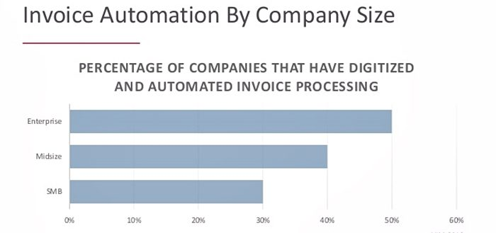 What Is Invoicing Software Analysis Of Features Types Benefits - Automated invoicing