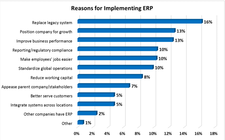 Top 20 Erp Software Tools Of 2018 Financesonline Com