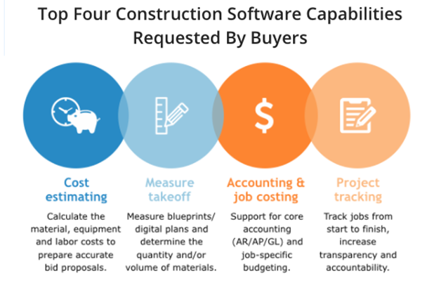 Technology Management Image: What Is Construction Management Software? Analysis Of