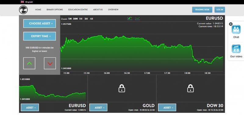 Ctoption review binary options hub us binary broker