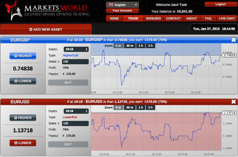 stocks marketsworld binary options demonstration