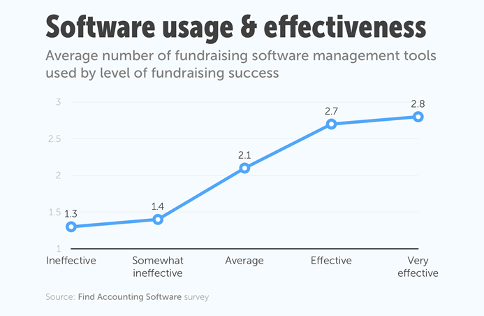 Top 20 donor management software solutions of 2018 financesonline it is important to approach the process of choosing donor management systems with a wish list of fundraising features most systems are tailored to the maxwellsz