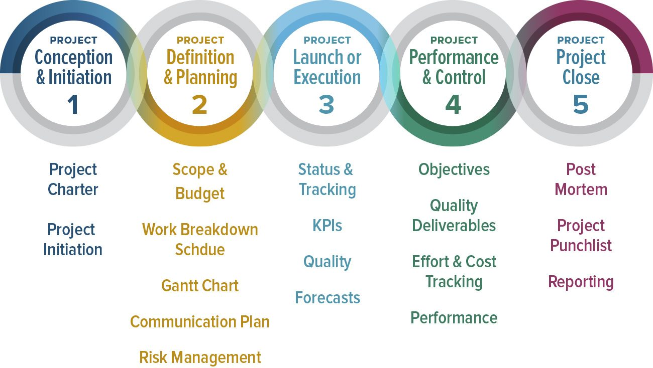 Project Management: How To Manage A Project Team Effectively? Good Practices