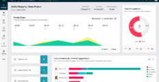 Zoho Sprints dashboard 2