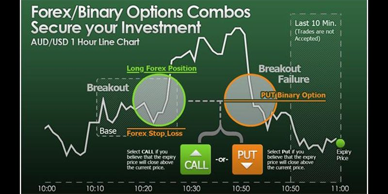 Fixed odds binary options