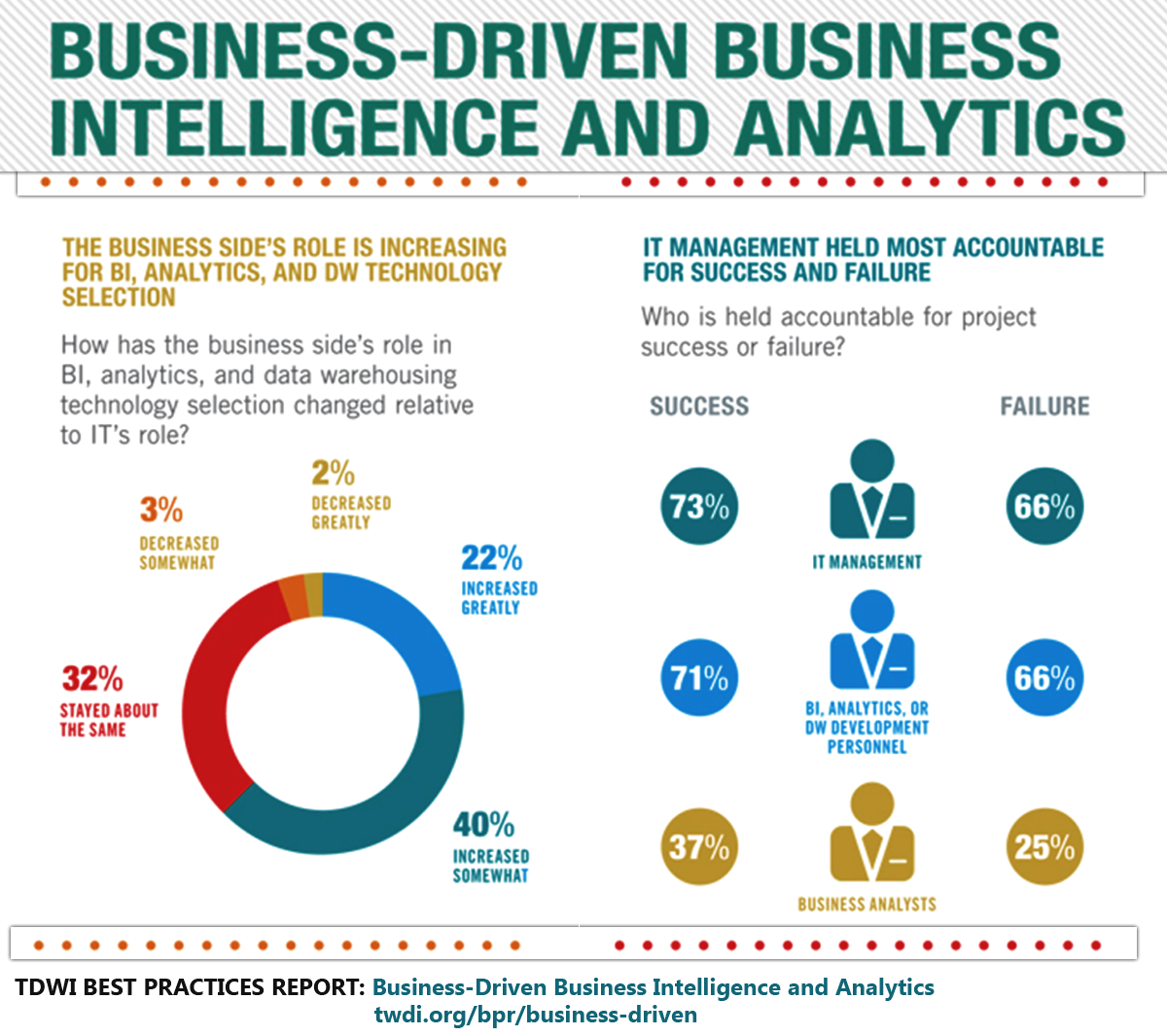 Sas business intelligence software learn