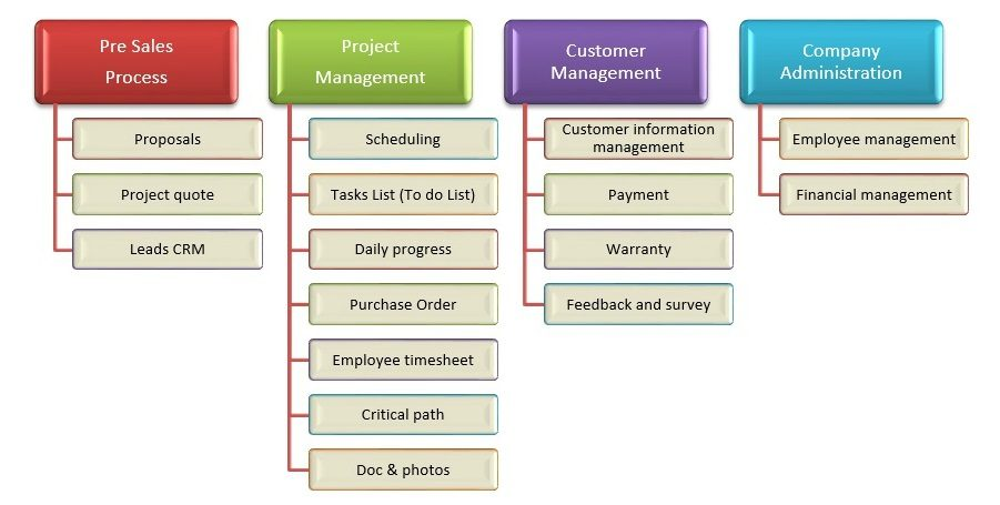 Project Management: All You Need To Know About Construction Business Project