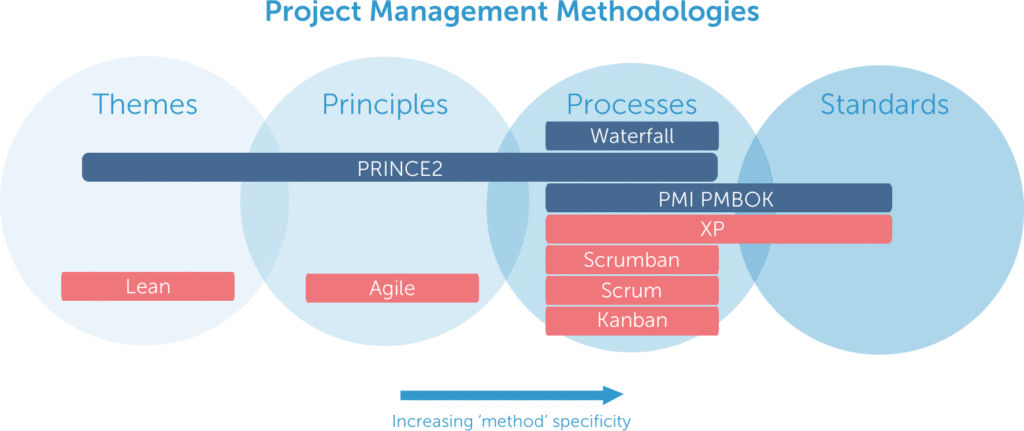 List of project management methodologies comparison for Project management methodology template