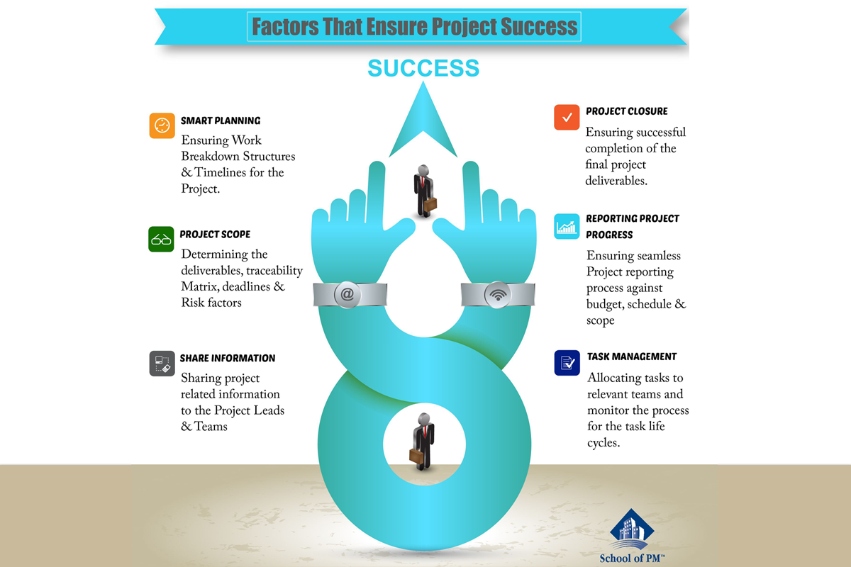 Easy To Use Project Management Software Is Wrike The Top Choice