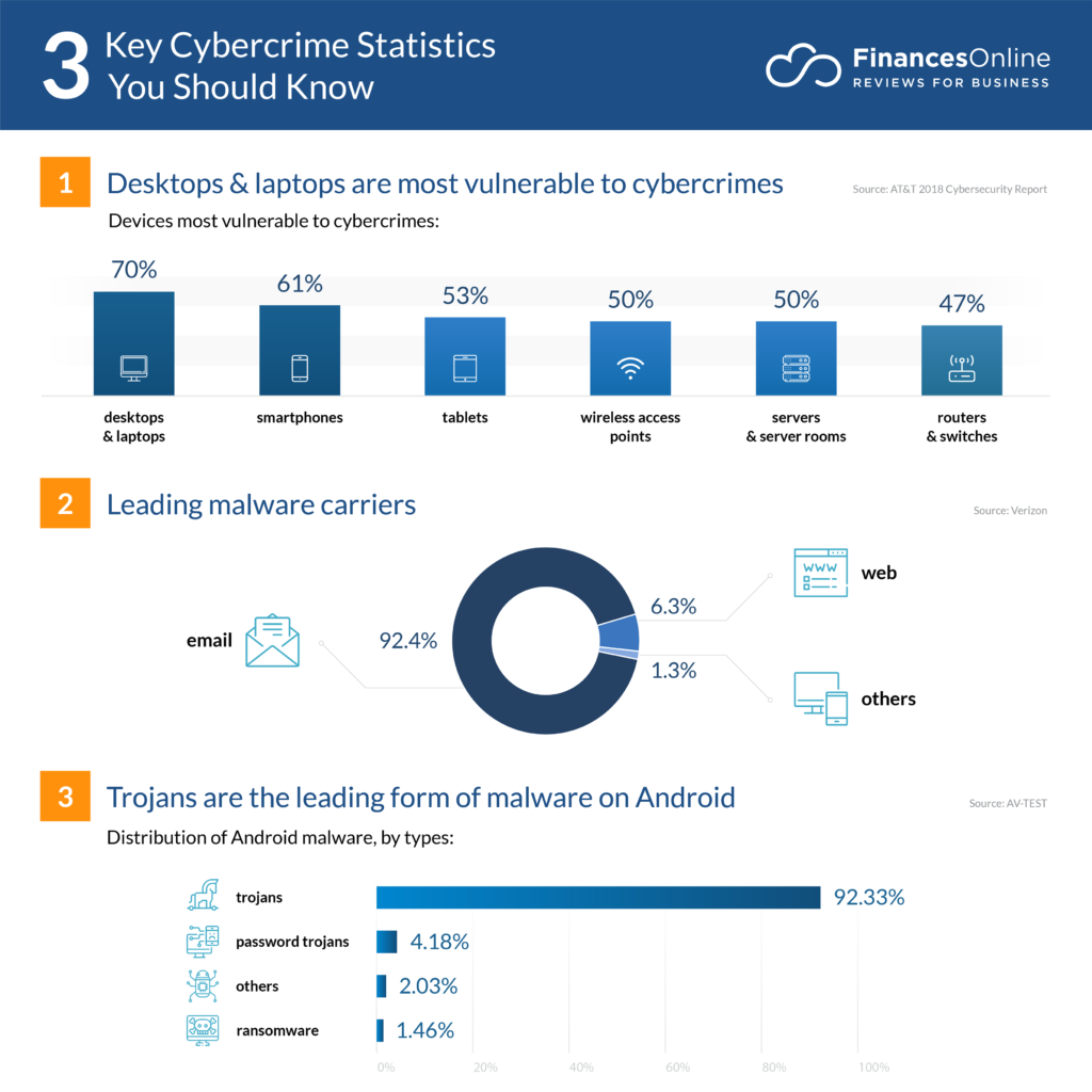 51 Important Cybercrime Statistics: 2020 Data Analysis & Projections