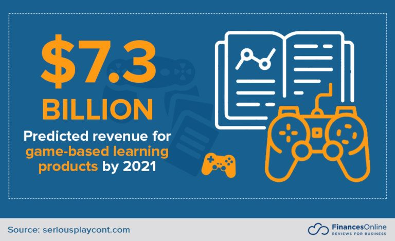 Game based Learning Product