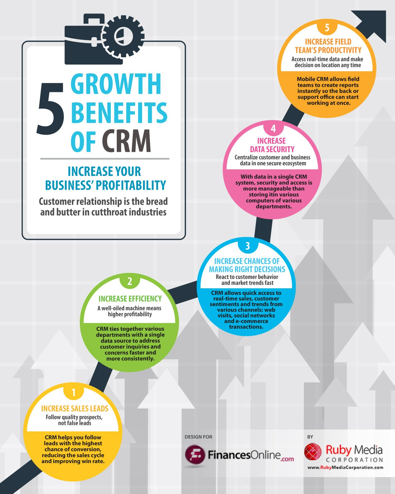 5 Growth Benefits of CRM Software