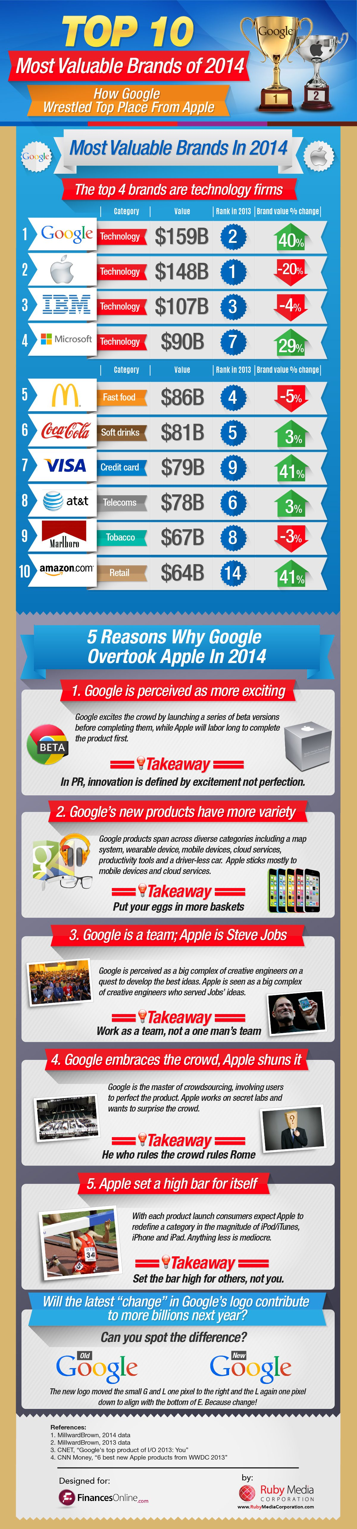 Top 10 Global Brands of 2014: How Apple Lost The Crown To Google