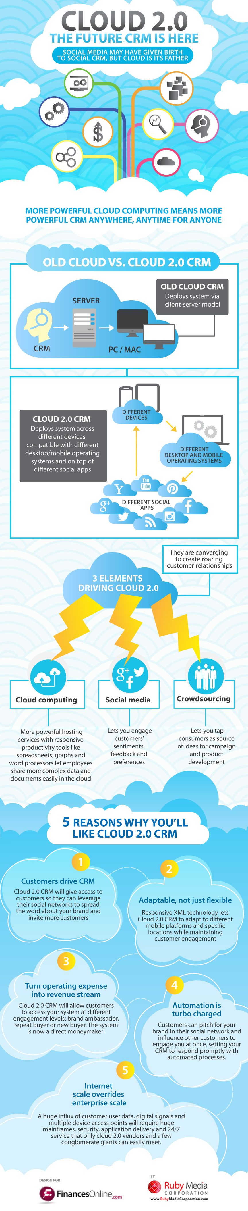 What is Cloud 2.0 CRM Software