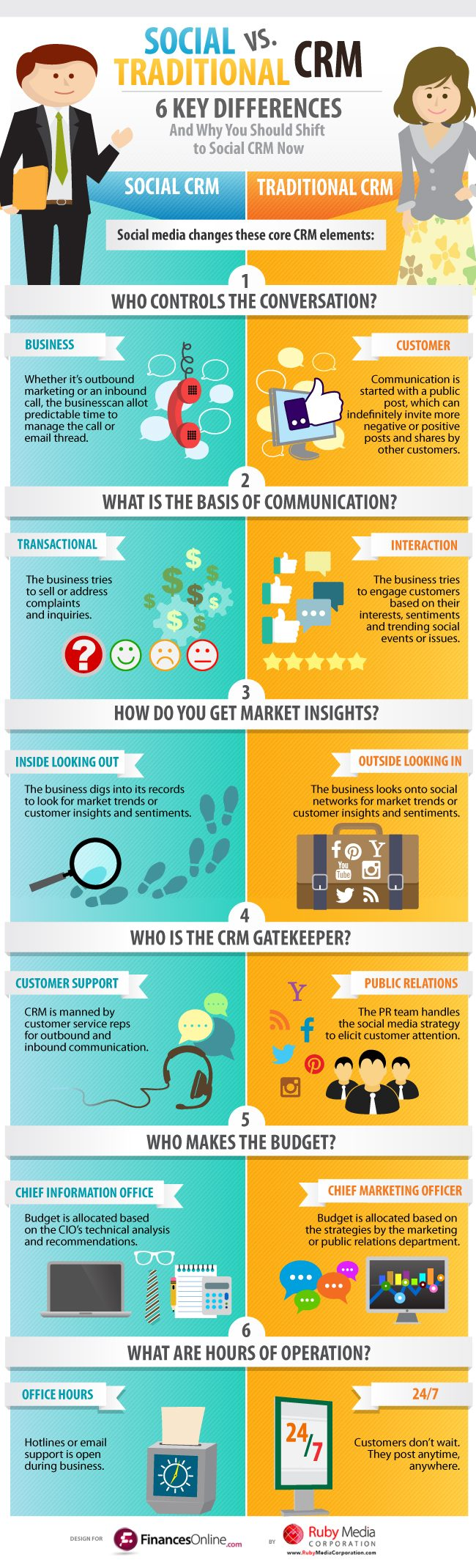 What Is Social CRM?